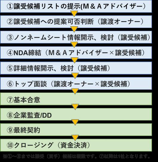 M&A譲受候補選定のプロセス